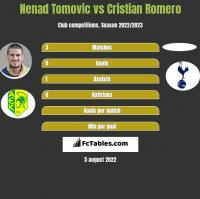 Nenad Tomovic vs Cristian Romero h2h player stats