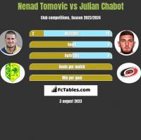 Nenad Tomovic vs Julian Chabot h2h player stats