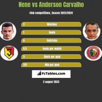Nene vs Anderson Carvalho h2h player stats