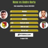 Nene vs Andre Horta h2h player stats