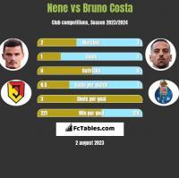 Nene vs Bruno Costa h2h player stats