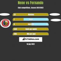 Nene vs Fernando h2h player stats