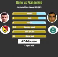 Nene vs Fransergio h2h player stats