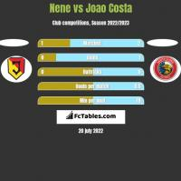 Nene vs Joao Costa h2h player stats