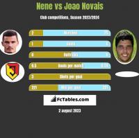 Nene vs Joao Novais h2h player stats