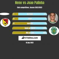 Nene vs Joao Palinha h2h player stats