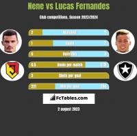 Nene vs Lucas Fernandes h2h player stats