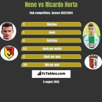 Nene vs Ricardo Horta h2h player stats