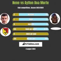 Nene vs Aylton Boa Morte h2h player stats