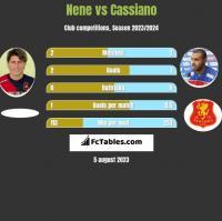 Nene vs Cassiano h2h player stats
