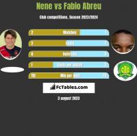 Nene vs Fabio Abreu h2h player stats