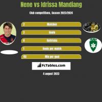 Nene vs Idrissa Mandiang h2h player stats