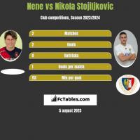 Nene vs Nikola Stojiljkovic h2h player stats