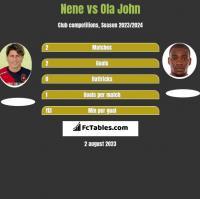 Nene vs Ola John h2h player stats