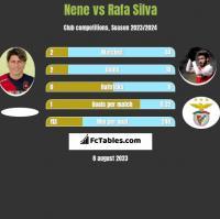 Nene vs Rafa Silva h2h player stats