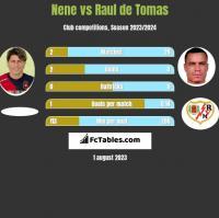 Nene vs Raul de Tomas h2h player stats