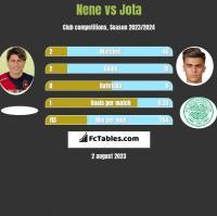Nene vs Jota h2h player stats
