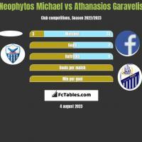 Neophytos Michael vs Athanasios Garavelis h2h player stats