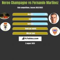 Nereo Champagne vs Fernando Martinez h2h player stats