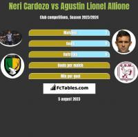 Neri Cardozo vs Agustin Lionel Allione h2h player stats