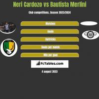 Neri Cardozo vs Bautista Merlini h2h player stats