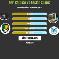 Neri Cardozo vs Gaston Suarez h2h player stats