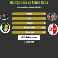 Neri Cardozo vs Ruben Botta h2h player stats