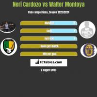 Neri Cardozo vs Walter Montoya h2h player stats
