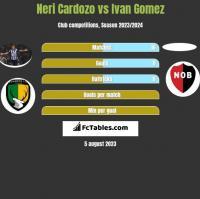 Neri Cardozo vs Ivan Gomez h2h player stats