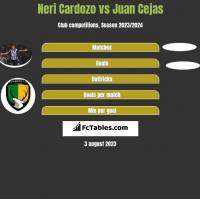 Neri Cardozo vs Juan Cejas h2h player stats