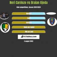 Neri Cardozo vs Braian Ojeda h2h player stats