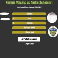 Nerijus Valskis vs Andre Schembri h2h player stats