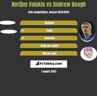 Nerijus Valskis vs Andrew Keogh h2h player stats