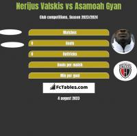 Nerijus Valskis vs Asamoah Gyan h2h player stats