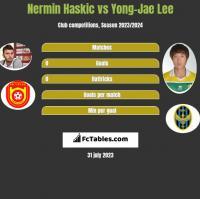 Nermin Haskic vs Yong-Jae Lee h2h player stats