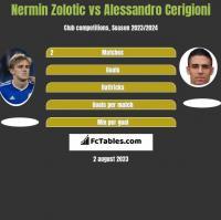 Nermin Zolotic vs Alessandro Cerigioni h2h player stats
