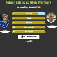 Nermin Zolotic vs Killan Overmeire h2h player stats
