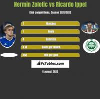 Nermin Zolotic vs Ricardo Ippel h2h player stats