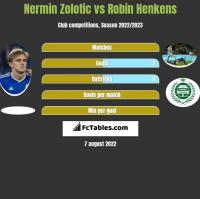Nermin Zolotic vs Robin Henkens h2h player stats