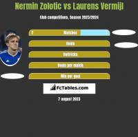 Nermin Zolotic vs Laurens Vermijl h2h player stats