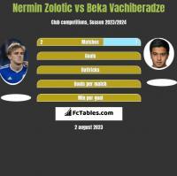 Nermin Zolotic vs Beka Vachiberadze h2h player stats