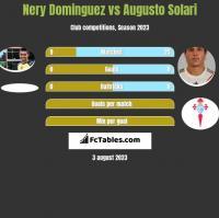 Nery Dominguez vs Augusto Solari h2h player stats