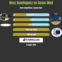 Nery Dominguez vs Cesar Meli h2h player stats