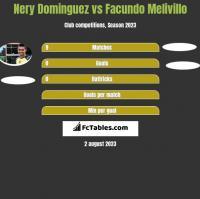 Nery Dominguez vs Facundo Melivillo h2h player stats
