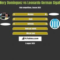 Nery Dominguez vs Leonardo Sigali h2h player stats
