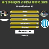 Nery Dominguez vs Lucas Alfonso Orban h2h player stats