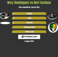 Nery Dominguez vs Neri Cardozo h2h player stats