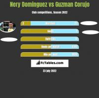 Nery Dominguez vs Guzman Corujo h2h player stats