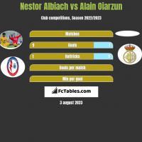 Nestor Albiach vs Alain Oiarzun h2h player stats
