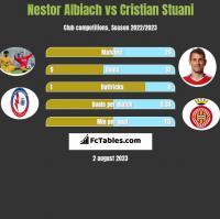 Nestor Albiach vs Cristian Stuani h2h player stats